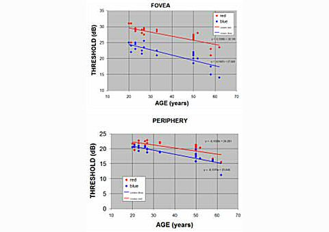 Results of measurements of macular pigment density in normal subjects